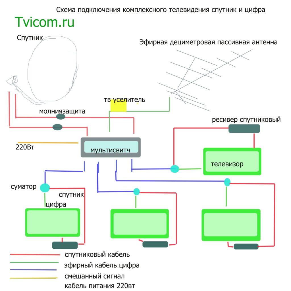 Схема телевизионной разводки